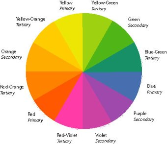 The Color Wheel Or Circle Is Basis For Theory It Shows 12 Colors Of Rainbow In Form Understanding Principles