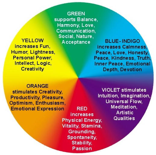 Colours And Their Moods color theory and color combinations